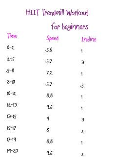 Beginners HIIT treadmill workout in KM kilometres   Found on PopSugar website and adapted to KM