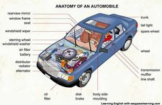 Car parts vocabulary.Learn the car parts vocabulary using pictures Car Learning, Learning Cards, Car Body Parts, Parts Of Car, Automobile, Picture Dictionary, Visual Dictionary, Windshield Washer, Buggy
