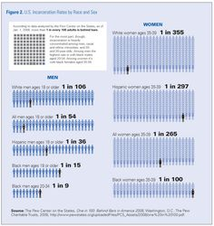 U.S. Incarceration Rates by Race and Sex
