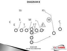 Football 101, Football Drills, Youth Football, Research Companies, Coaching, Nfl, Plays, Sports, Hero