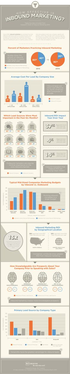 How Effective is Inbound Marketing? #infographic #Marketing #InboundMarketing
