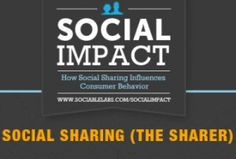 Social Impact of Facebook in retail e-Commerce business