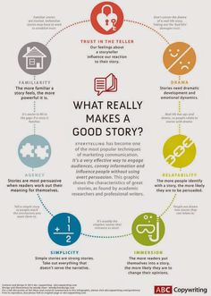 What really makes a good story? #infographic #cm #marketing