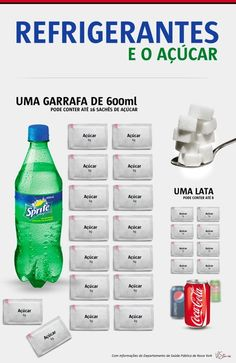 Quantidade de Açúcar nos Refrigerantes