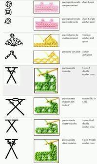29 ideas for crochet stitches symbols english Crochet Stitches Chart, Crochet Diagram, Crochet Basics, Crochet Diy, Crochet Motif, Crochet Patterns, Crochet Edgings, Crochet Patron, Crochet Instructions
