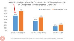 Patients Are Looking to Finance Healthcare Over Time
