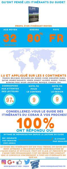 E book : Le guide des itinérants du Coran (Mémoriser le Coran)