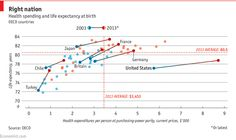 OECD health-care spending comparisons