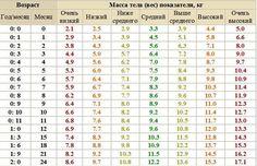 Таблица норм прибавки в весе - калькулятор для мальчиков