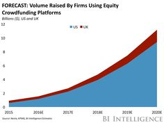 THE EQUITY CROWDFUNDING REPORT: The democratized funding model changing the way firms raise capital  and threatening the dominance of VCs