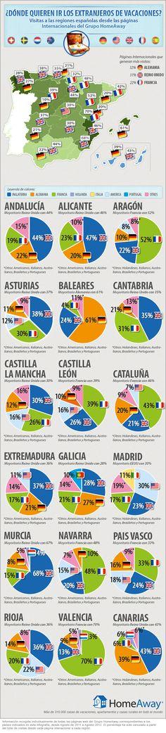 Turismo extranjero en España ¿donde quieren ir?