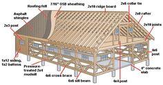 DIY barn building construction