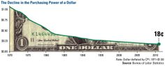 Value of the US dollar over time