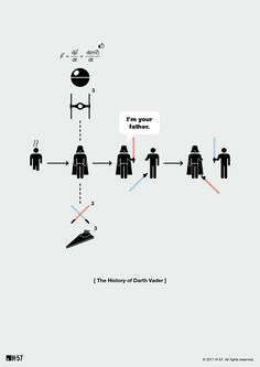 The History of Darth Vader Minimalist Pictogram Summary.