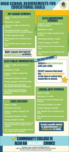 Infographic and Article: Homeschool High School Requirements for Higher Education Goals