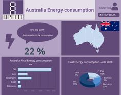 Australia energy consumption by sectors. Electricity Consumption, Energy Consumption, Advance Australia Fair, Building Management System, Performance Measurement, Facility Management, Data Analytics, Oil And Gas, Big Data