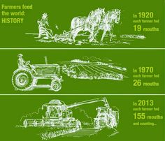 #TriviaTuesday: A look at how far #farming has come through the ages with the help of #farmmechanization and what an important role #farmers play in the world. #modernagriculture   Courtesy: Tama Farm Grown Solutions