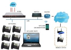 At Systecnic we are dedicated to provide high quality IP PBX Phone System and PABX System in Dubai to businesses that are ready to take advantage of the latest advances in communication. We provide services for designing, installing, configuring, customizing and supporting of end to end communication solutions of well known brands such as Cisco, Panasonic, NEC etc through our experienced and dedicated technical team. Visit : www.systecnic.com