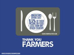 Thank you, farmers! According to American Farm Bureau Federation,  Italy spends about 14% of their disposable income on food each year, China-33%, Philippines-67%, Indonesia-43%, and Pakistan-46%. I think this is just a small perspective, again, on the blessings we have here in America.
