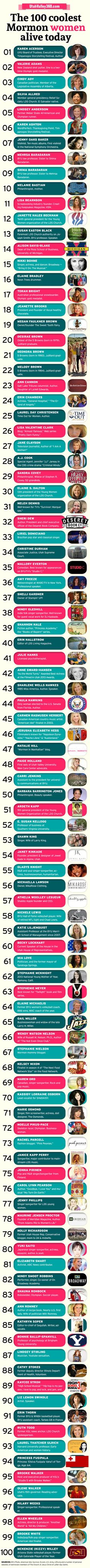 The 100 Coolest Mormon Women Alive Today - list is presented in alphabetical order by last name (not rank)