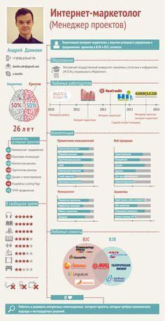 Резюме-инфографика Андрея Данилова, опытного интернет-маркетолога и замечательного человека!