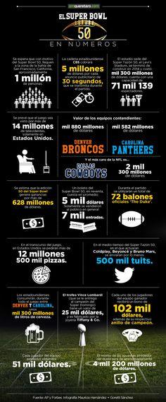 Super Bowl 50 en números
