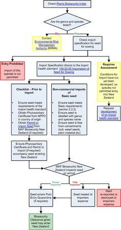 Entity Relationship Diagram Of General Ledger  Data Management