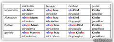 Belirli-Artikeller-Bestimmte-Artikel.jpg (558×208)