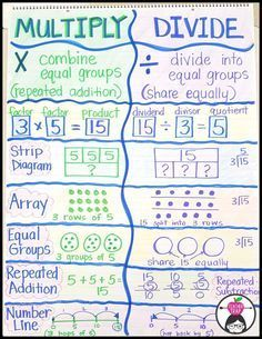 Madness Multiplication and Division Anchor Chart.Multiplication and Division Anchor Chart. Division Anchor Chart, Math Division, 3rd Grade Division, Teaching Division, Division Activities, How To Teach Division, Teaching Math, Division For Kids, Worksheets