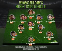 Mexico's Highest Rated XI