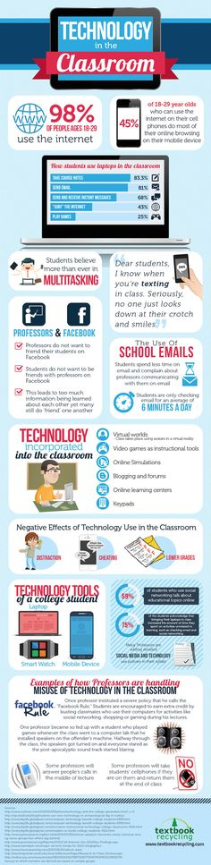 Educational+Technology+In+The+College+Classroom+Infographic
