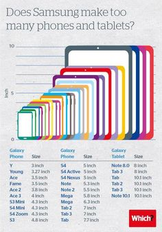 Does Samsung make too many phones and tablets?