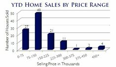 Park Place Moves Midland: Midland Michigan Real Estate YTD