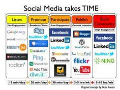 Social media does take time. FACEBOOK & TWITTER !! ahh!