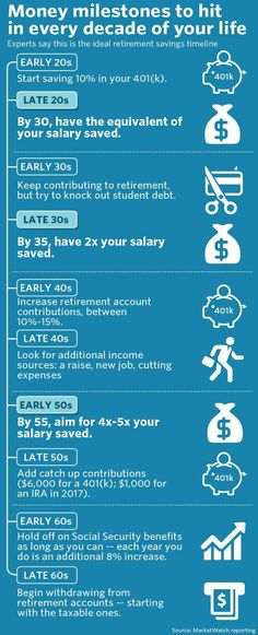 All the money milestones to hit in every decade of your life – MarketWatch – Finance tips, saving money, budgeting planner Financial Peace, Financial Tips, Financial Planning, Financial Literacy, Saving For Retirement, Retirement Savings Plan, Retirement Planning, Early Retirement, Retirement Quotes