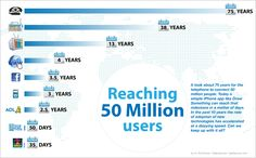 How long does it take to get to 50 million users? 100+ years ago it took the telephone 75 years to reach 50 million.