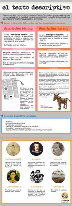 textos descriptivos. Infografía Learn To Speak Spanish, Ap Spanish, Spanish Grammar, Spanish Lesson Plans, Spanish Lessons, Spanish Teaching Resources, Teaching English, Teaching Literature, Learn Portuguese