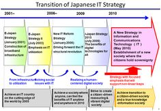 Japan's E-Government Strategy Map