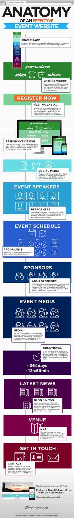 Anatomía de un web efectivo para un evento vía: http://eventmb.com #infografia #infographic #marketing