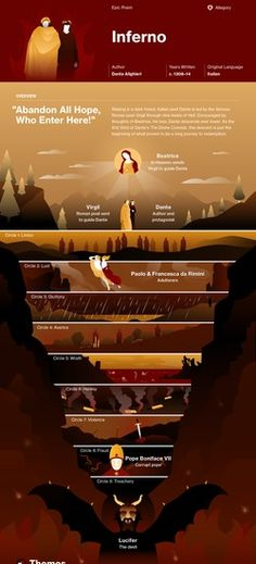 Inferno infographic