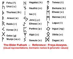 Runes: The eder Futhark.