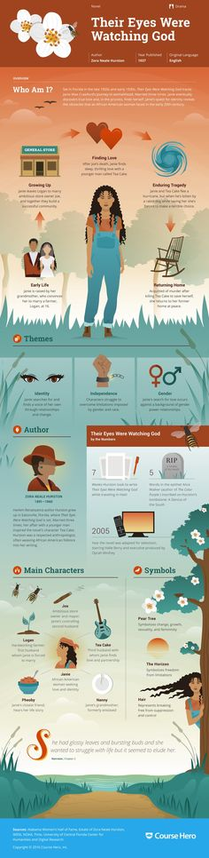 Eyes Were Watching God Study Guide Their Eyes Were Watching God Infographic Ap Literature, Teaching Literature, American Literature, Classic Literature, Classic Books, Good Books, Books To Read, My Books, Reading Books