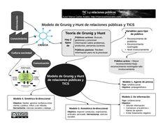 Modelo de Grunig y Hunt de las relaciones públicas.