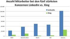 #LinkedIn vs. #XING die Top 5 Konzerne