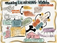 Sketchnoting and Making Learning Visible Workshop Visible Thinking Routines, Visible Learning, Learning Stories, Ways Of Learning, Thinking Skills, Critical Thinking, Airplane Activities, Higher Order Thinking, 21st Century Skills