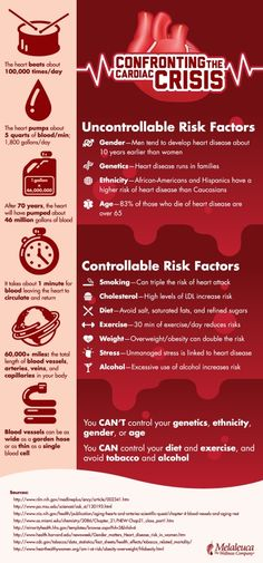 Heart Disease Risks and Prevention: Summarized in a Picture