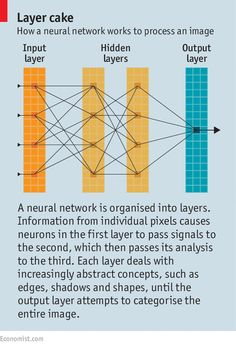 Artificial intelligence: Rise of the machines | The Economist