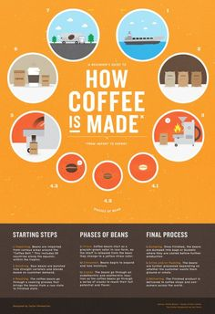 Taylor Pemberton designed this fantastic infographic illustrating coffee's journey from port to purchase.