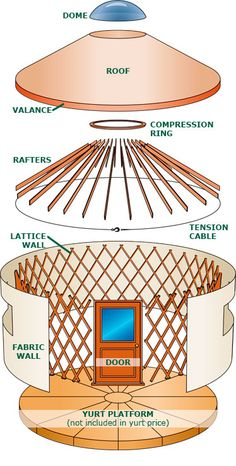 Price A Yurt - Colorado Yurt Company Casa Yurt, Yurt Tent, Mongolian Yurt, Yurt Home, Yurt Living, Tent Design, Tiny Cabins, Dome House, Yurts
