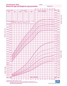 Boys Height Weight Chart Lovely Growth Chart Child From Birth to 20 Years Boys and Girls Girls Height Chart, Height To Weight Chart, Height And Weight, Baby Girl Growth Chart, Baby Growth, Growth Charts, Sewing For Kids, Baby Sewing, Pediatric Growth Chart